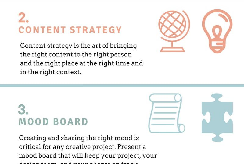 Process and Steps to Webdesign
